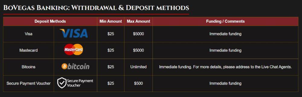 bovegas withdrawal deposit